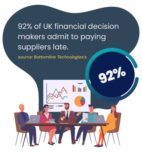 92% of UK financial decision makers admitted to paying suppliers late