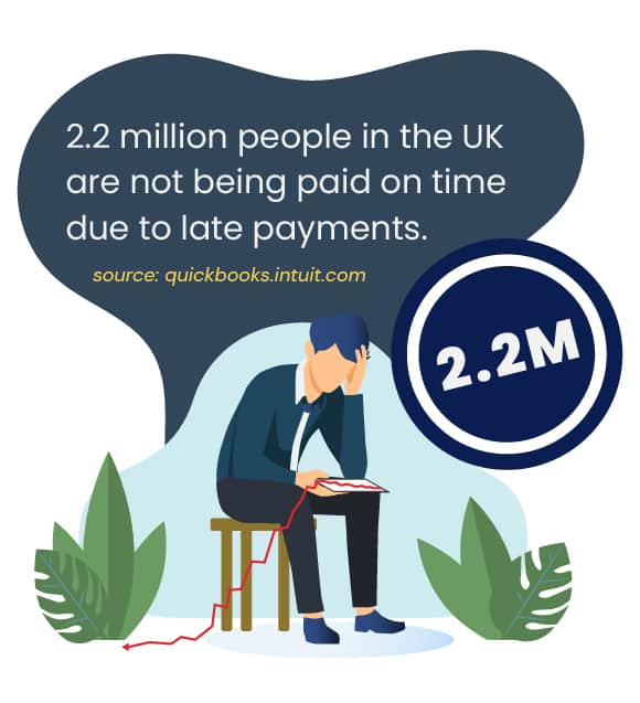 2.2 million people in the UK are not being paid on time due to late payments
