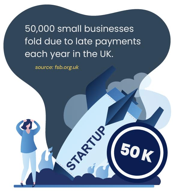 50000 small businesses fold due to late payments each year in the UK
