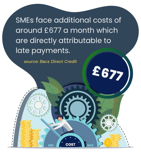SMEs face additional cost of around £677 a month which are directly attributed to late payments