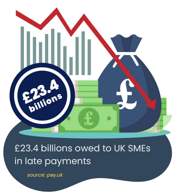 £23 billions owed to UK SMEs in late invoice payments