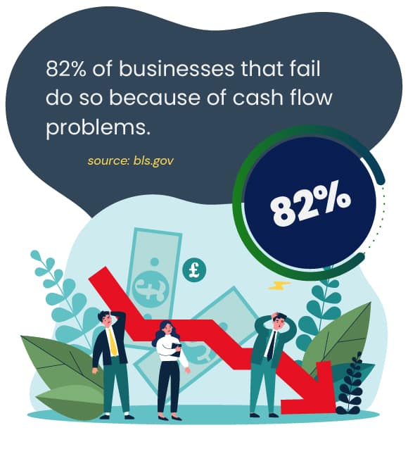 82% of businesses fail due to invoices cash-flow problems