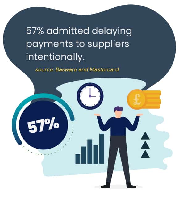 57% admitted delaying payments to suppliers intentionally