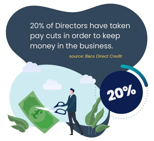 20% of directors have taken pay cuts in order to keep money in the business