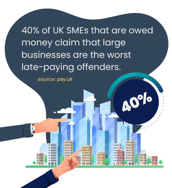 40% of UK SMEs that are owed money claim that large businesses are the worst late paying offenders