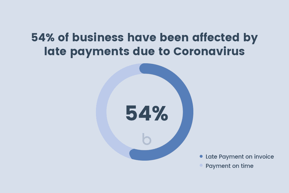 54% of business affected by late payments during COVID-19