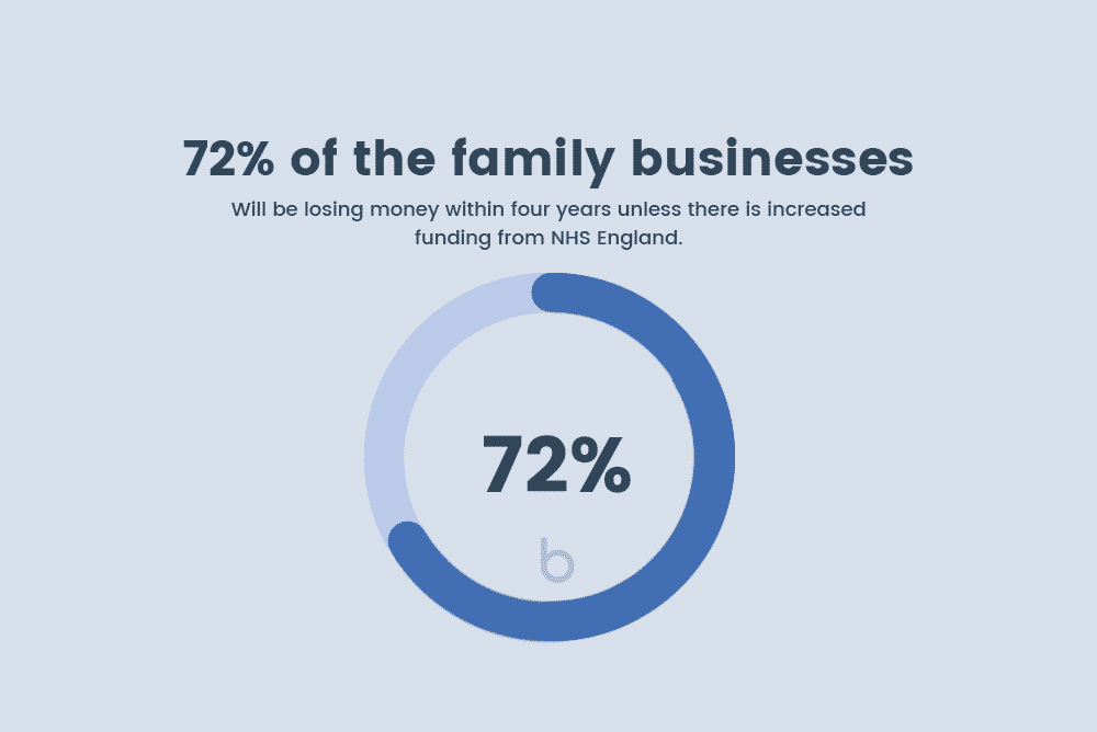 72% of the family businesses will be losing money