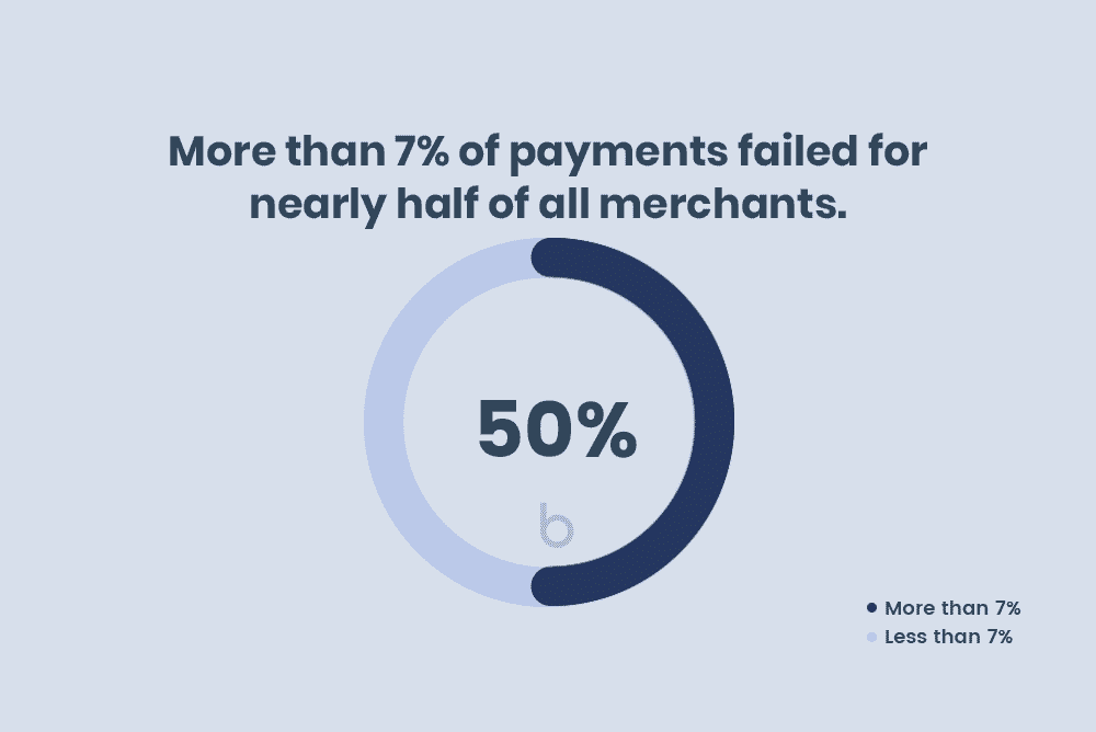 More than 7% of payments failed